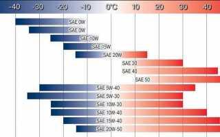 Сравниваем вязкость 5w-40 и 5w-50, находим в чем отличия исходя из тестирований