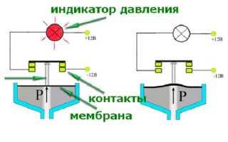 Механический датчик давления евро формата