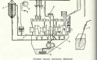 Как проверить давление масла в двигателе и какое оно должно быть?