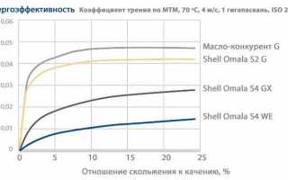 Масло shell omala s2 gx 220: характеристики, аналоги, отзывы