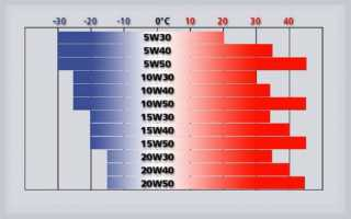 Eneos 5w30 (синтетика)- отзывы специалистов о моторном масле