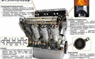 Синтетическое моторное масло газпромнефть 5w30
