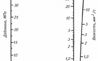 Индустриальное масло и-40: характеристики, применение, гост